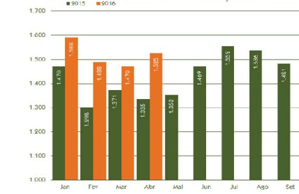 April YTD exports revenues increase in the planted tree industry