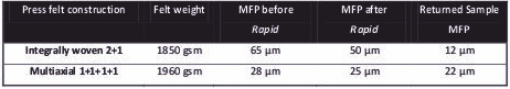Table 1: Theoretical MFP for different Packaging Press felt constructions.