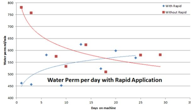 Figure 4: Rapid effect on water permeability on PU position.