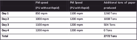 Table 2: Paper machine speed increase using Rapid enhancement.