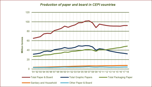 Paper and board production stable and market pulp production up in