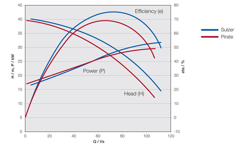 Figure 1: The hydraulic performance of a third-party supplier's impeller compared with Sulzer's.