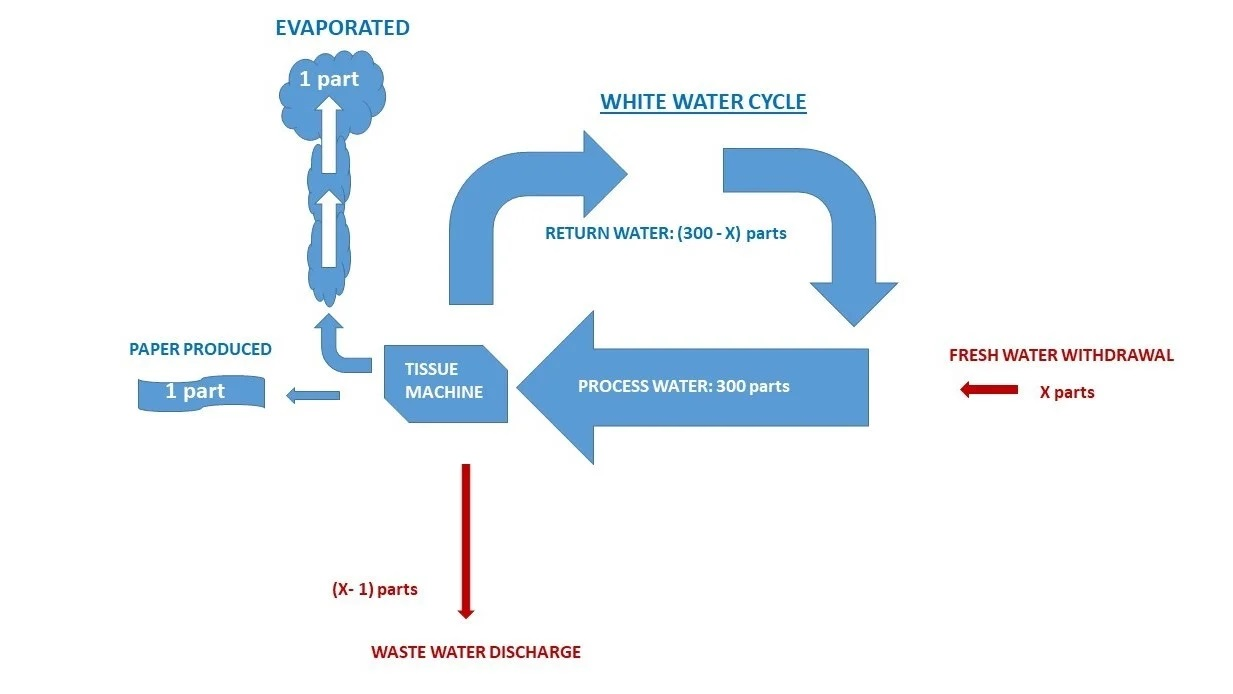"""Fig.1 - """"Open"""" water cycle."""