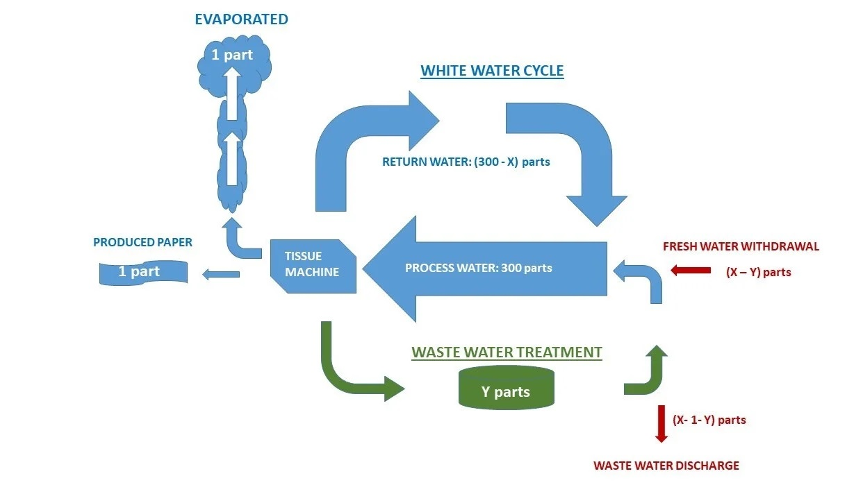 """Fig.2 - """"Closed"""" water cycle."""